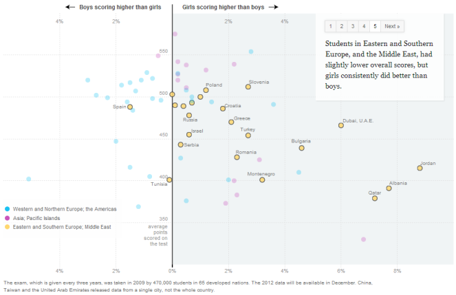 Source: http://www.nytimes.com/interactive/2013/02/04/science/girls-lead-in-science-exam-but-not-in-the-united-states.html?hp